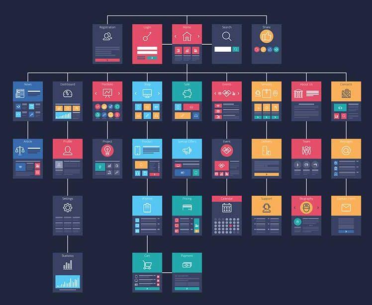 Sites institucionais possuem uma árvore de páginas informativas
